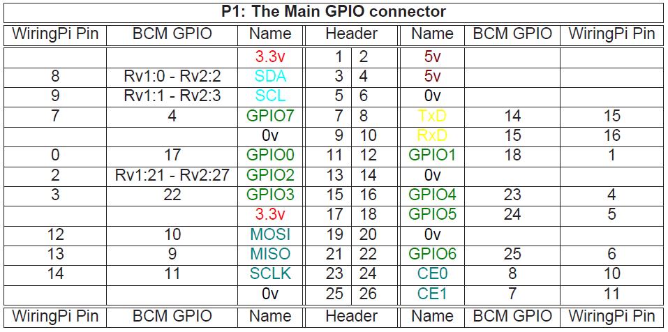 Superb Gpio Pin Number Referencing Using Wiringpi C Library And Rpi Gpio Wiring Cloud Rometaidewilluminateatxorg