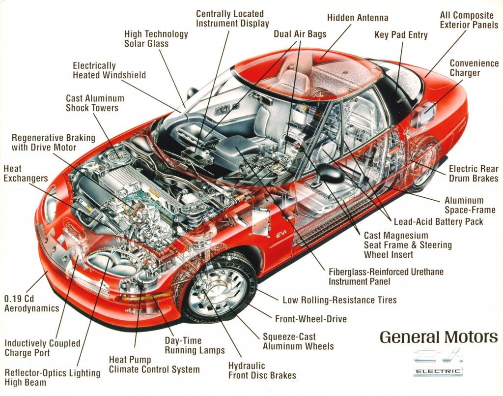 Awesome You Are Displaying Auto Parts Names All Cars Diagrams Automobile Wiring Cloud Staixaidewilluminateatxorg