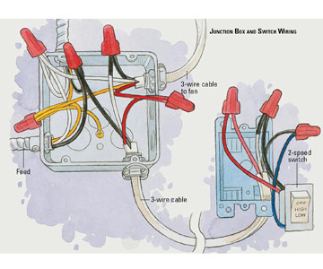 Outstanding Junction Box Wiring Diagrams Basic Electronics Wiring Diagram Wiring Cloud Itislusmarecoveryedborg