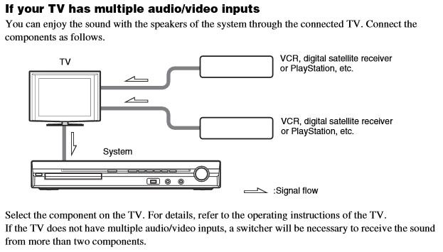 Wiring Diagram For Surround Sound