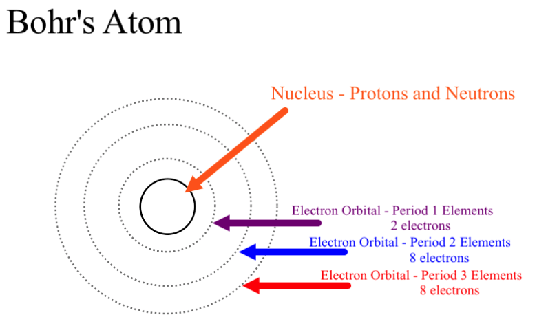Groovy Why Could Bohrs Model Be Called A Planetary Model Of The Atom Wiring Cloud Hemtegremohammedshrineorg