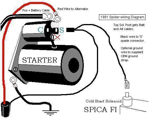 1999 Ford Starter Wiring Diagram Wiring Diagrams Hen Site A Hen Site A Alcuoredeldiabete It
