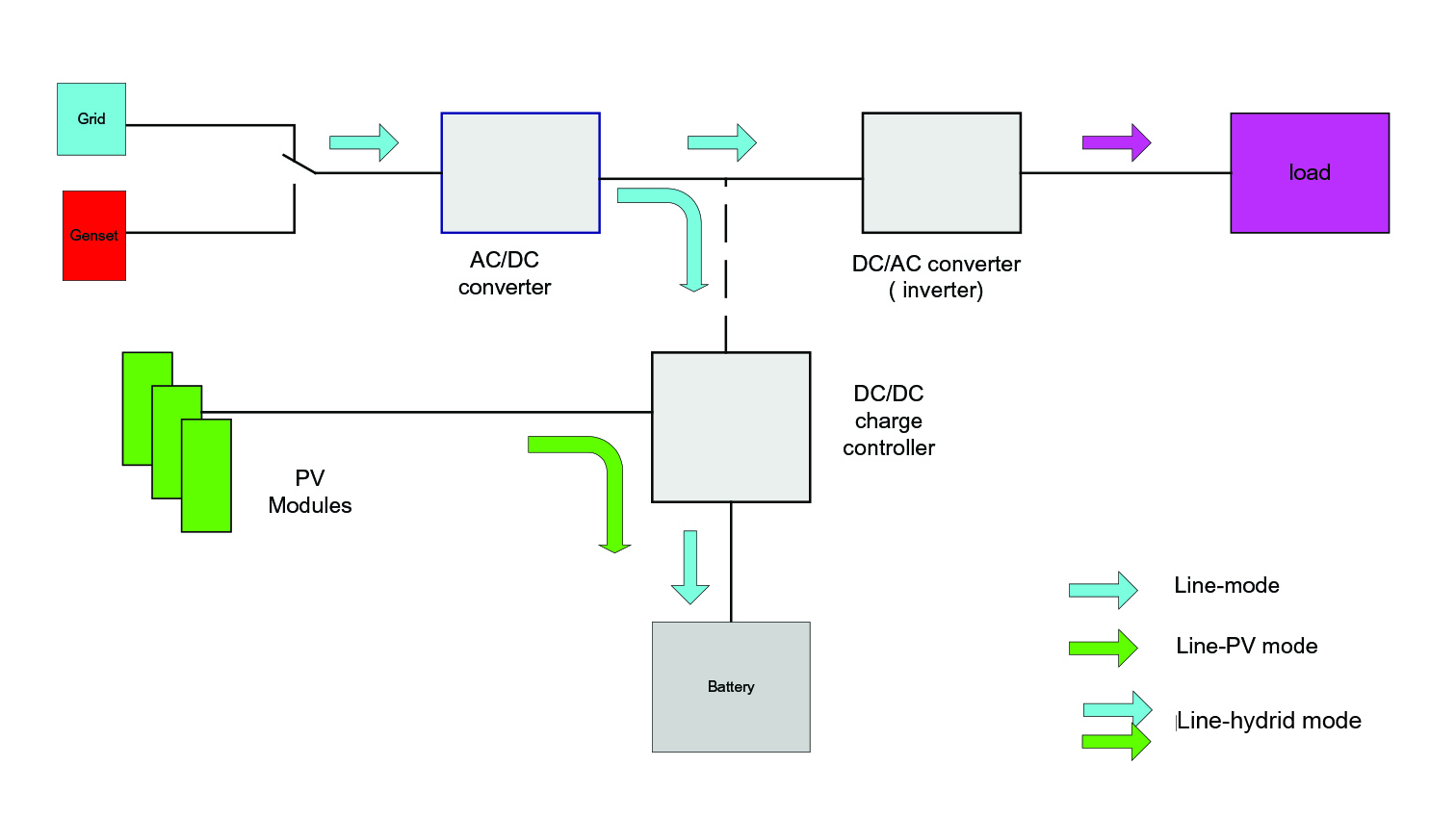 Ba 5417 Schematic Shows Example Components Of A General Gridconnected System Schematic Wiring
