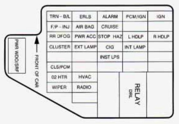 Superb 95 Cavalier Fuse Diagram Wiring Diagram Online Wiring Cloud Hemtshollocom