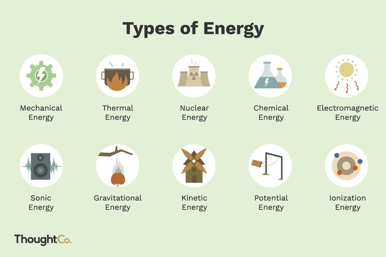 Excellent 10 Types Of Energy And Examples Wiring Cloud Grayisramohammedshrineorg