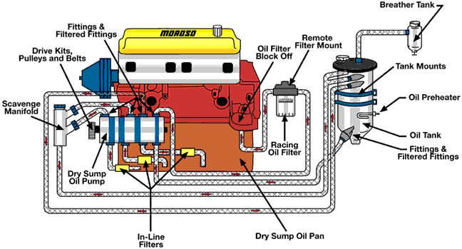 Awe Inspiring Oil System Differences Wet Vs Dry Sump Know Your Parts Wiring Cloud Xortanetembamohammedshrineorg