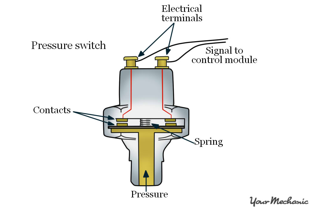 Incredible Vw Oil Pressure Switch Wiring Diagram Wiring Diagram Database Wiring Cloud Rometaidewilluminateatxorg