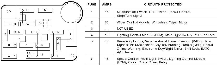 Swell 93 Ford Crown Vic Fuse Box Wiring Diagram Wiring Cloud Hemtshollocom