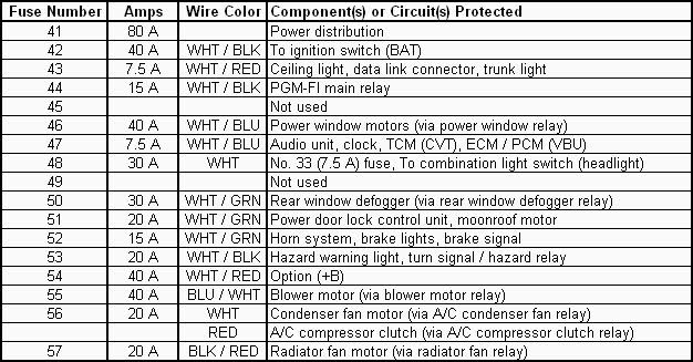 Terrific 1995 Honda Civic Under Hood Fuse Box Wiring Diagram Online Wiring Cloud Orsalboapumohammedshrineorg