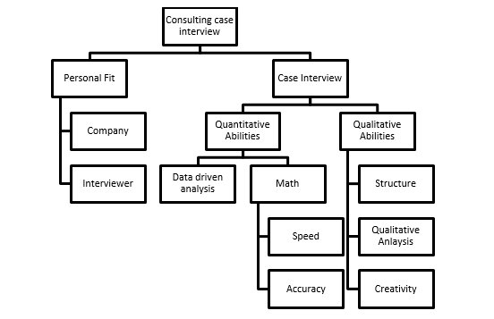 Admirable The Issue Tree Framework Case Interview Preplounge Com Wiring Cloud Dulfrecoveryedborg