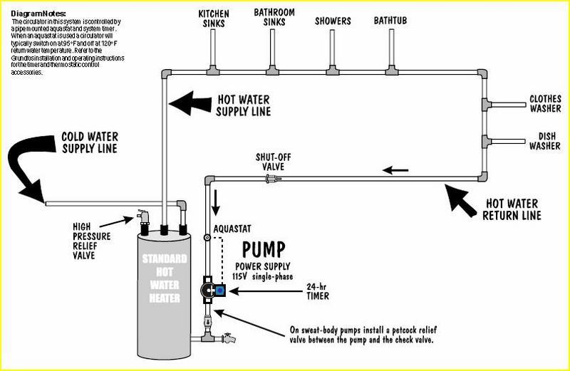 Fine Piping Diagram For Hot Water Heater Wiring Diagram Wiring Cloud Icalpermsplehendilmohammedshrineorg