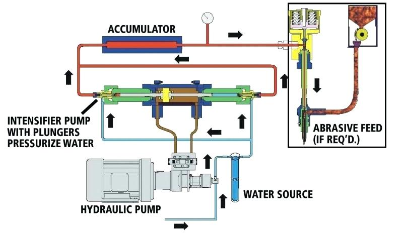 Remarkable Water Jet Machining Process Diagram Pumps Intensifier Vs Direct Wiring Cloud Ostrrenstrafr09Org