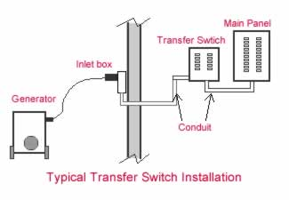 Wondrous Home Generator Transfer Switch Wiring Diagram Basic Electronics Wiring Cloud Lukepaidewilluminateatxorg