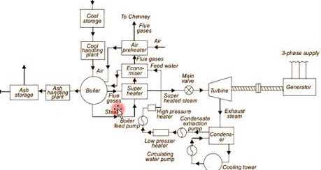 thermal power plant overview diagram ns 8558  thermal power plant layout images wiring diagram  thermal power plant layout images