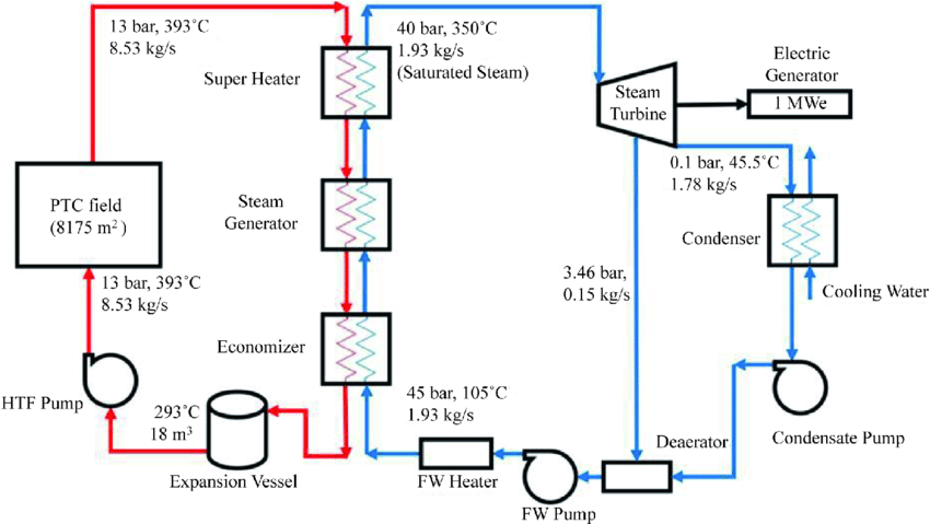 Awe Inspiring 1 Mw Solar Power Plant Block Diagram Online Wiring Diagram Wiring Cloud Gufailluminateatxorg