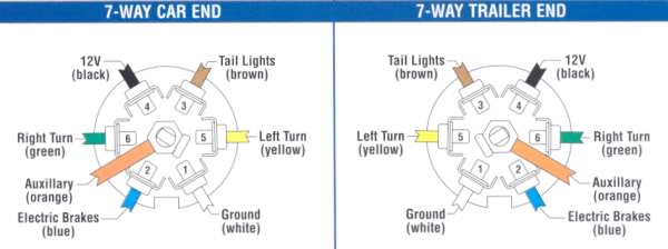 ML_5719] Dodge Ram 7 Pin Trailer Wiring Diagram Download DiagramPuti Inki Impa Sulf Isra Mohammedshrine Librar Wiring 101