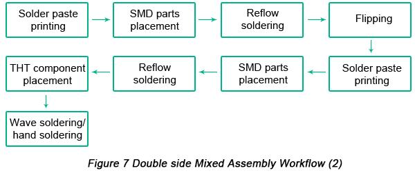 Incredible Printed Circuit Boards Assembly Pcba Process Pcbcart Wiring Cloud Filiciilluminateatxorg