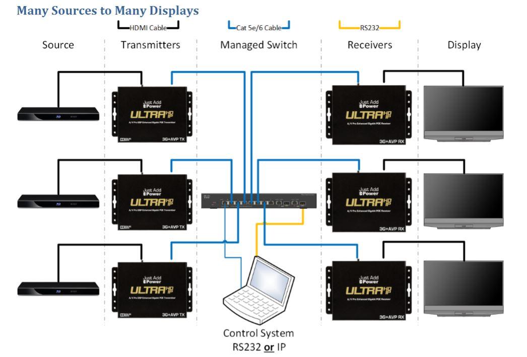 Fabulous Gigabit Switch Wiring Basic Electronics Wiring Diagram Wiring Cloud Gufailluminateatxorg