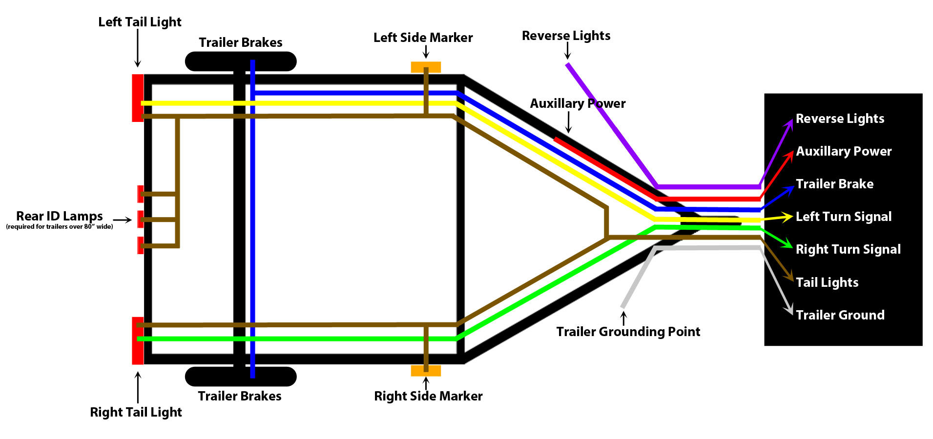Wondrous 16 Foot Trailer Wiring Diagram For Wiring Diagram Database Wiring Cloud Gufailluminateatxorg