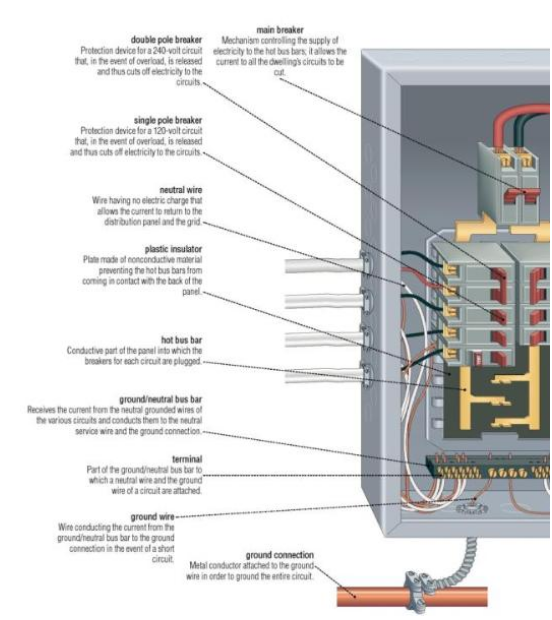 Hf 3556 Panel Breaker Box Wiring Diagram Furthermore How To Wire 100 Breaker Schematic Wiring