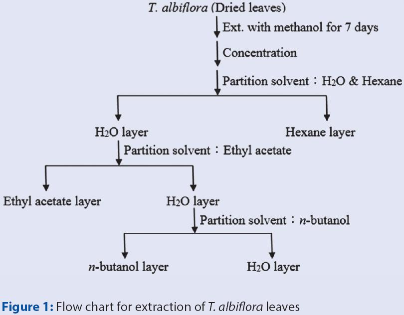 Gr 6313  N Butanol Process Flow Diagram Download Diagram