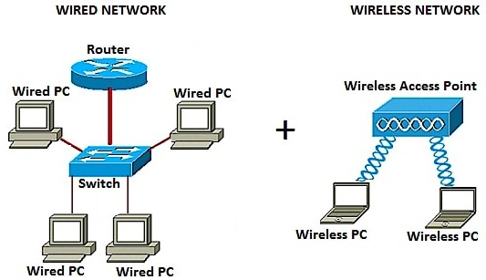 Strange Diagram Of A Wired Lan Connection With 10 Users Wiring Diagram Wiring Cloud Monangrecoveryedborg