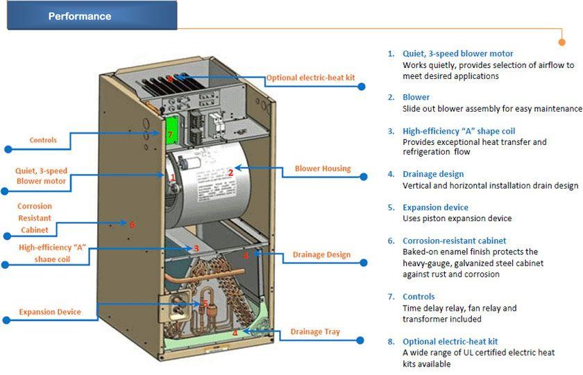 Cool Outside Ac Unit Diagram Aircon Central Air Conditioner Air Handler Wiring Cloud Rometaidewilluminateatxorg
