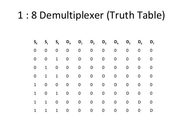 Remarkable Multiplexers Demultiplexers Wiring Cloud Itislusmarecoveryedborg