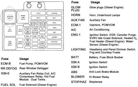 95 Chevy Cheyenne Fuse Box - Hvac Drawing Symbols Dwg for Wiring Diagram  SchematicsWiring Diagram Schematics