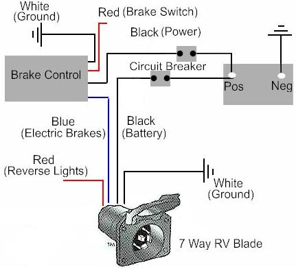 Pleasant How To Install A Electric Trailer Brake Controller On A Tow Vehicle Wiring Cloud Onicaxeromohammedshrineorg