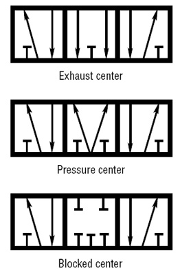 3 way air valve diagram rv 6951  hydraulic schematic symbols on 3 way solenoid valve  symbols on 3 way solenoid valve