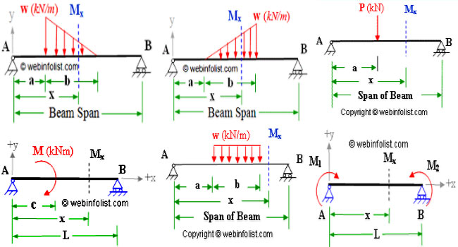 Outstanding Shear And Moment Diagrams Shear Force Simple Beam Calculator Wiring Cloud Apomsimijknierdonabenoleattemohammedshrineorg