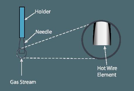 Phenomenal Anemometer Omega Engineering Wiring Cloud Icalpermsplehendilmohammedshrineorg