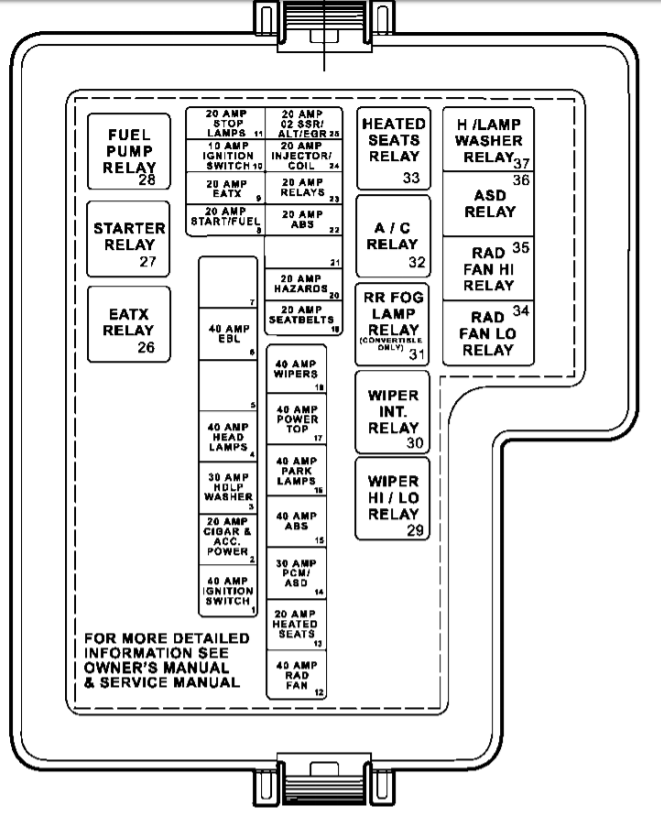Marvelous Fuse Box Diagram For 1999 Chrysler Concorde Wiring Diagram Wiring Cloud Xempagosophoxytasticioscodnessplanboapumohammedshrineorg