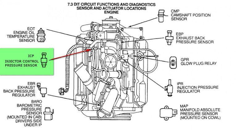 bw_8116] 7 3 diesel engine diagram wiring diagram 7 3 powerstroke engine wiring diagram 7.3 valve cover harness 7.3 powerstroke wiring diagram faun hapolo mohammedshrine librar wiring 101