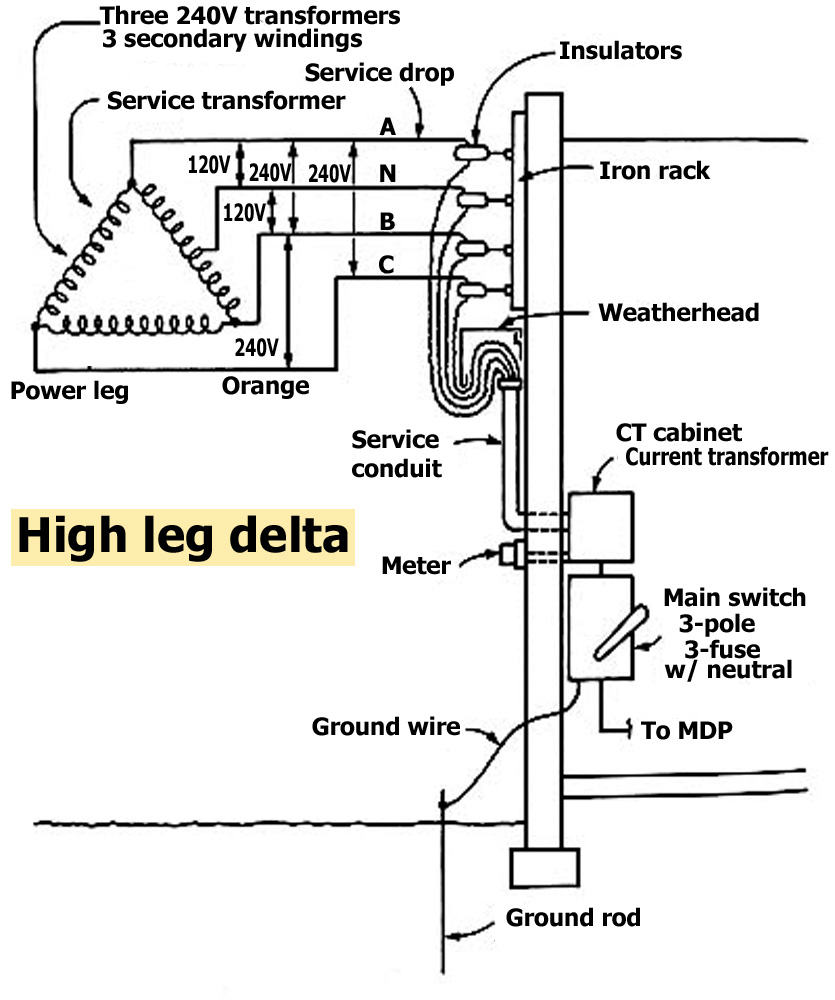 Astonishing House Wiring Entrance Wiring Diagram Data Wiring Cloud Onicaxeromohammedshrineorg