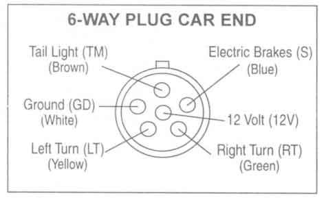 Prime Six Way Trailer Plug Wiring Diagram Basic Electronics Wiring Diagram Wiring Cloud Domeilariaidewilluminateatxorg
