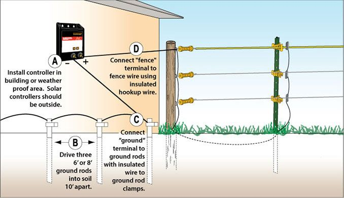 How To Install Electric Fence Wire