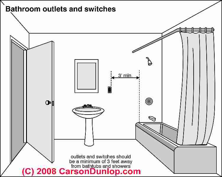 Astounding Electrical Outlet Height Clearances Spacing How Much Space Is Wiring Cloud Histehirlexornumapkesianilluminateatxorg