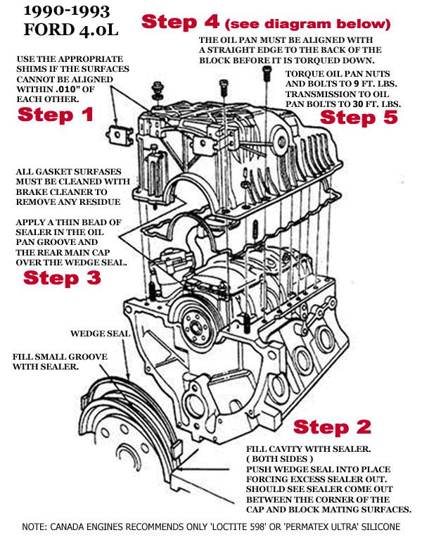 Ford 4 0 Engine Diagram 4 Stroke Motorcycle Wiring Diagram Polarisss Cukk Jeanjaures37 Fr