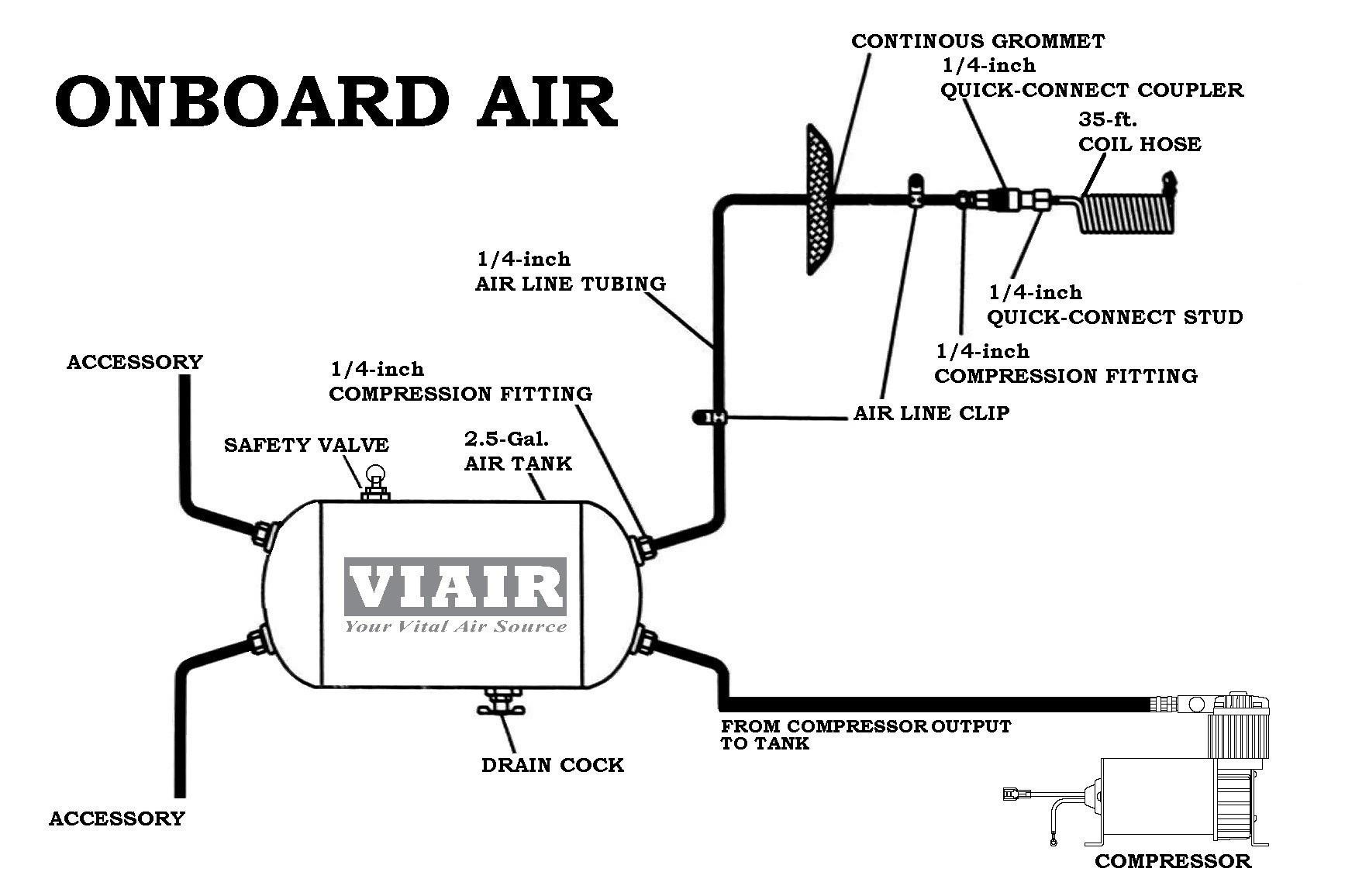 tank truck manufacturer air schematic - wiring diagram center bored-path -  bored-path.tatikids.it  tatikids.it