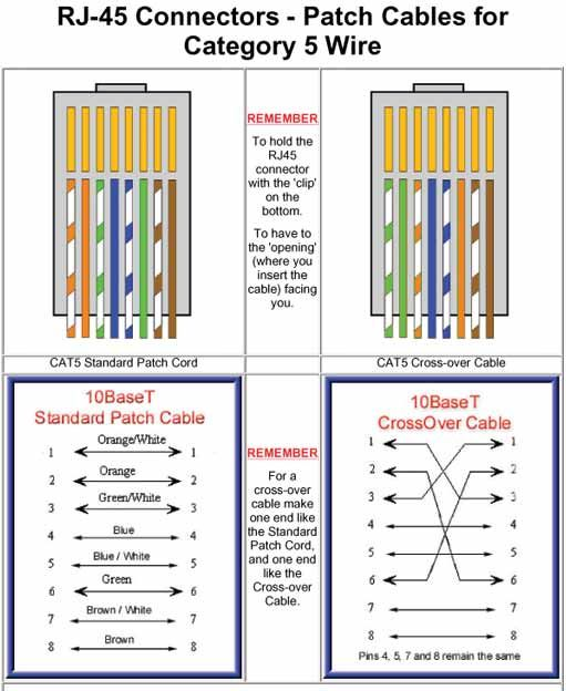 Peachy Ethernet Crossover Cable Wiring Diagram Basic Electronics Wiring Wiring Cloud Monangrecoveryedborg