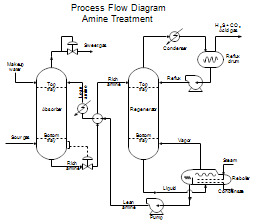 Brilliant Process Flow Diagrams Pfds And Process And Instrument Drawings Pids Wiring Cloud Overrenstrafr09Org