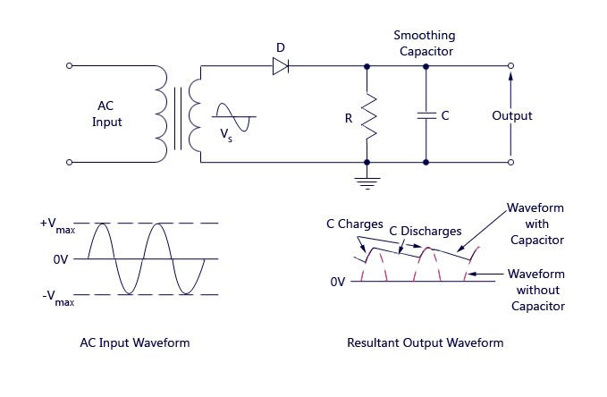 Remarkable Half Wave Rectifier Circuit With Diagram Learn Operation Working Wiring Cloud Inklaidewilluminateatxorg