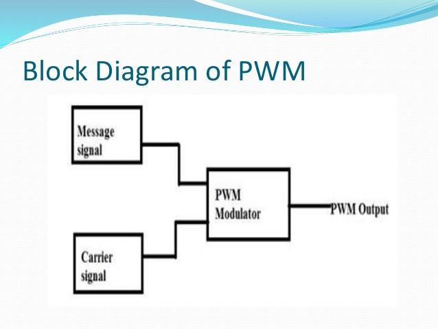 Cool Pulse Width Modulation Demodulation Wiring Cloud Loplapiotaidewilluminateatxorg