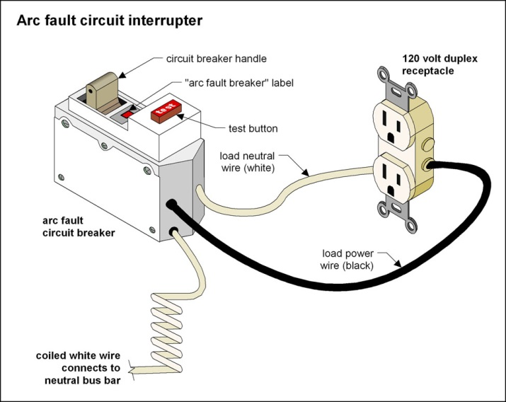 Wiring A Ground Fault Breaker