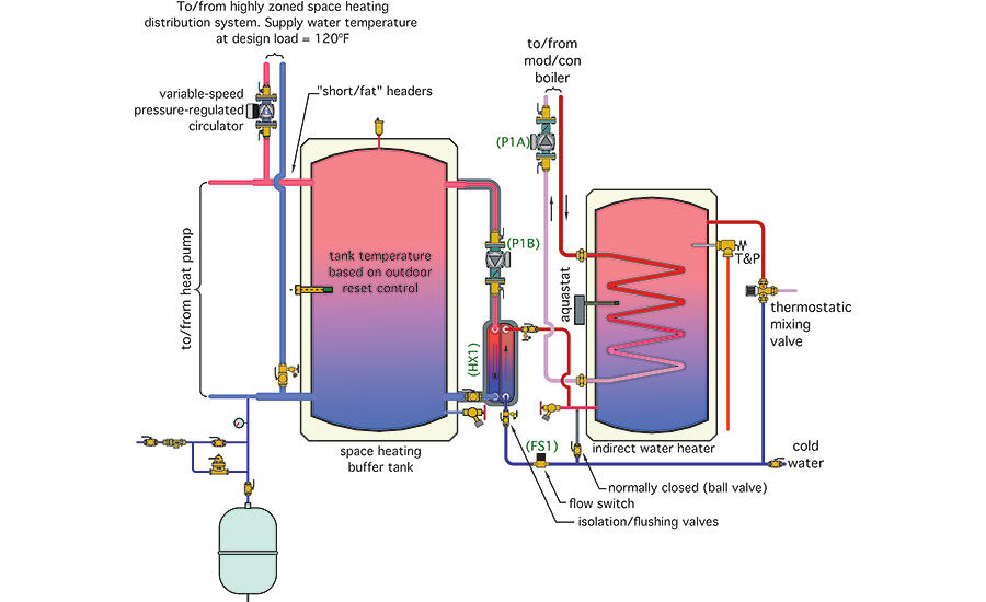 Magnificent Hydronics Zone Combining A Water To Water Heat Pump With A Mod Con Wiring Cloud Rometaidewilluminateatxorg