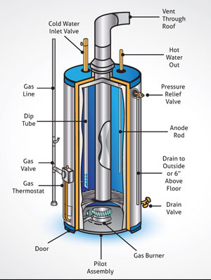 Oa 1298 Hot Water Heater Wiring Diagram Also Ge