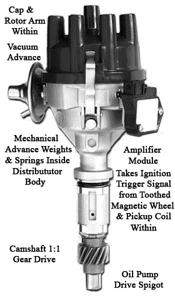 [SCHEMATICS_44OR]  DM_0955] V8 Distributors Ignition Wiring Schematic Wiring | Wiring Diagram Rover V8 Distributor |  | Oupli Proe Mohammedshrine Librar Wiring 101