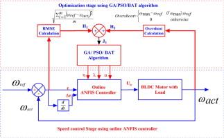 Astonishing Speed Control Of Brushless Dc Motor Using Bat Algorithm Optimized Wiring Cloud Rometaidewilluminateatxorg